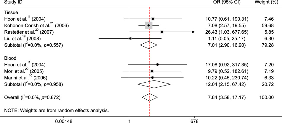 Clinical and Prognostic Significance of O6-Methylguanine-DNA